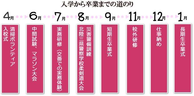 1年の流れ - 石川県警察本部